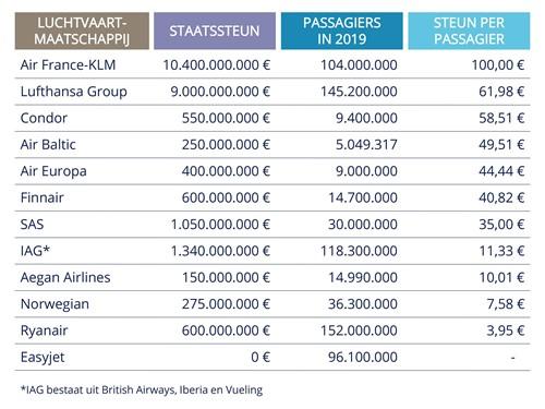 Staatssteun KLM